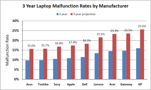 3 Year Laptop Malfunction Rates by Manufacturer: HP is the worst!